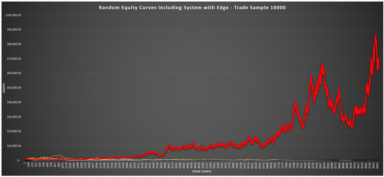 https://atstradingsolutions.com/wp-content/uploads/2020/06/Random-Sample-with-Edge-10000.png